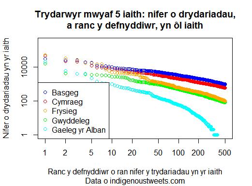 Trydariadau 5 iaith