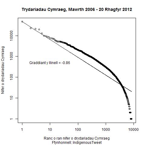 Trydariadau Cymraeg, Mawrth 2006 - 20 Rhagfyr 2012